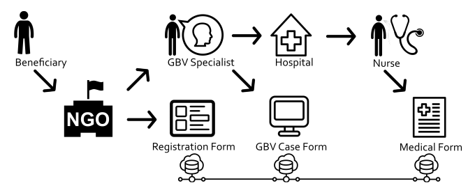 Schematic of how the workflow for beneficiary registration using forms in ActivityInfo