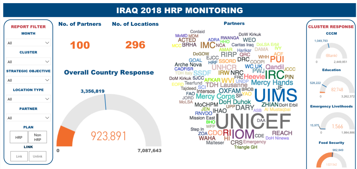 Screenshot of IRAQ 2018 HRP Monitoring Dashboard