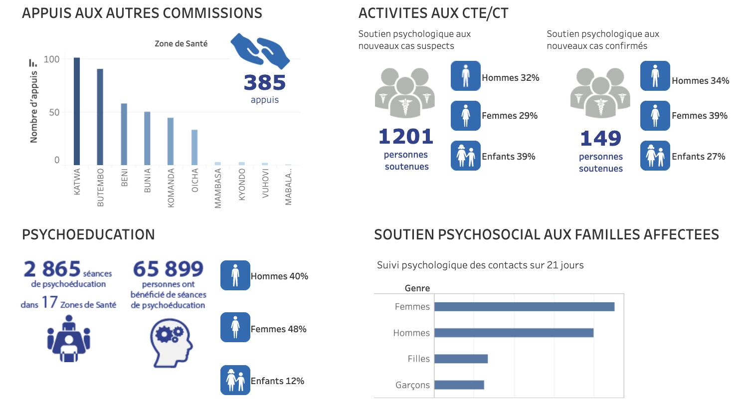 Psychosocial Support Dashboard - Ebola Response April 2019