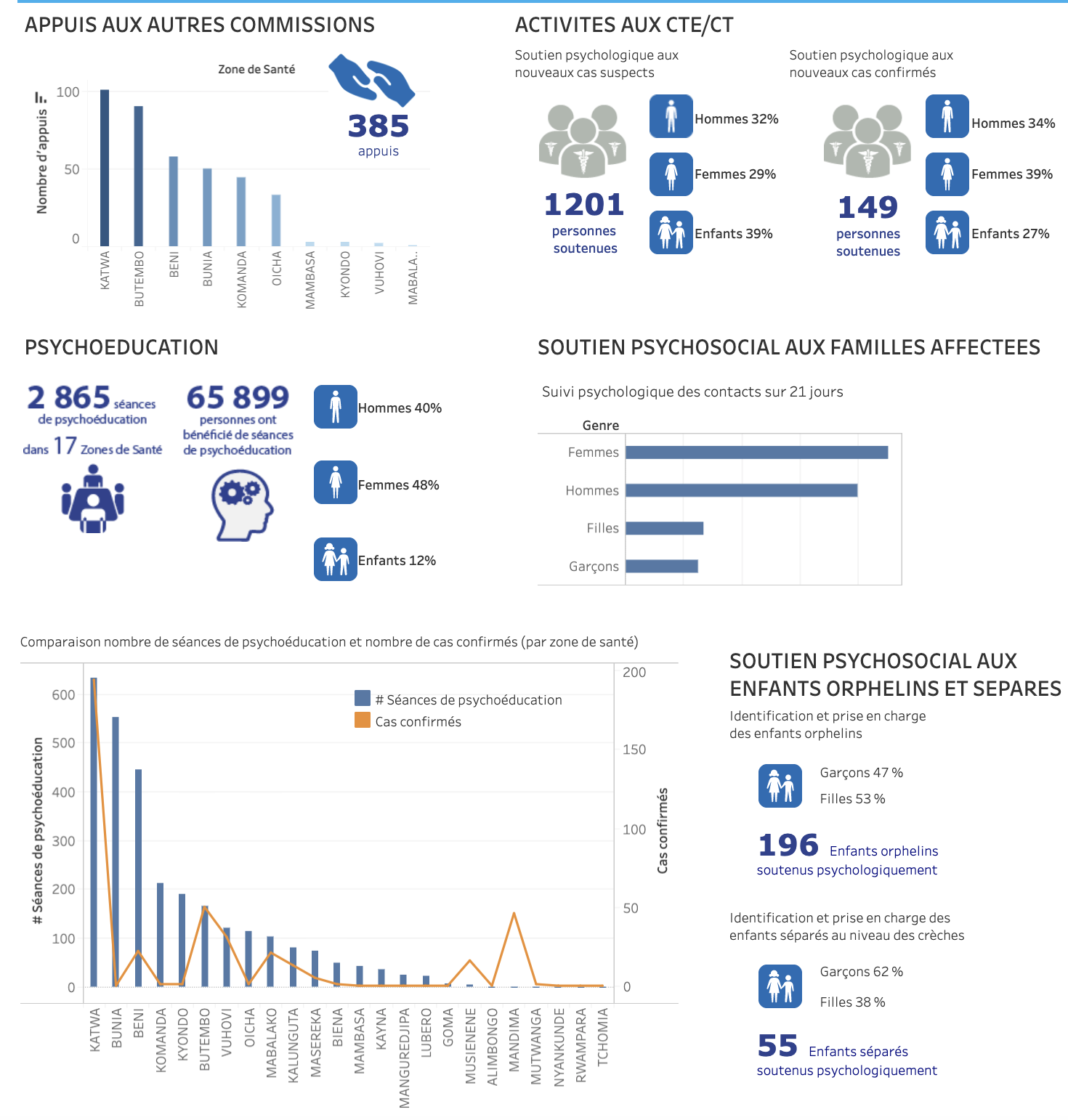 Monitoring the Ebola Response in the DRC - Psychosocial Dashboard