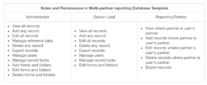 The Roles and Permissions in the Multi-partner reporting Database template