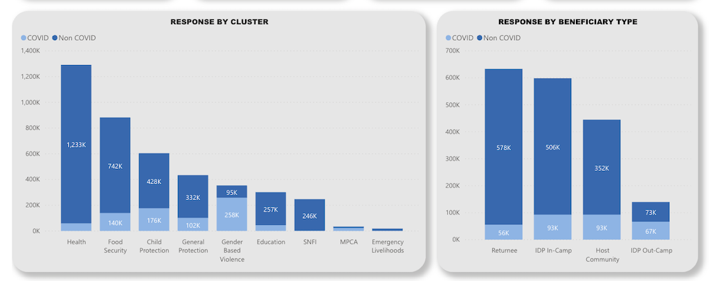 Response by Cluster and by Beneficiary Type